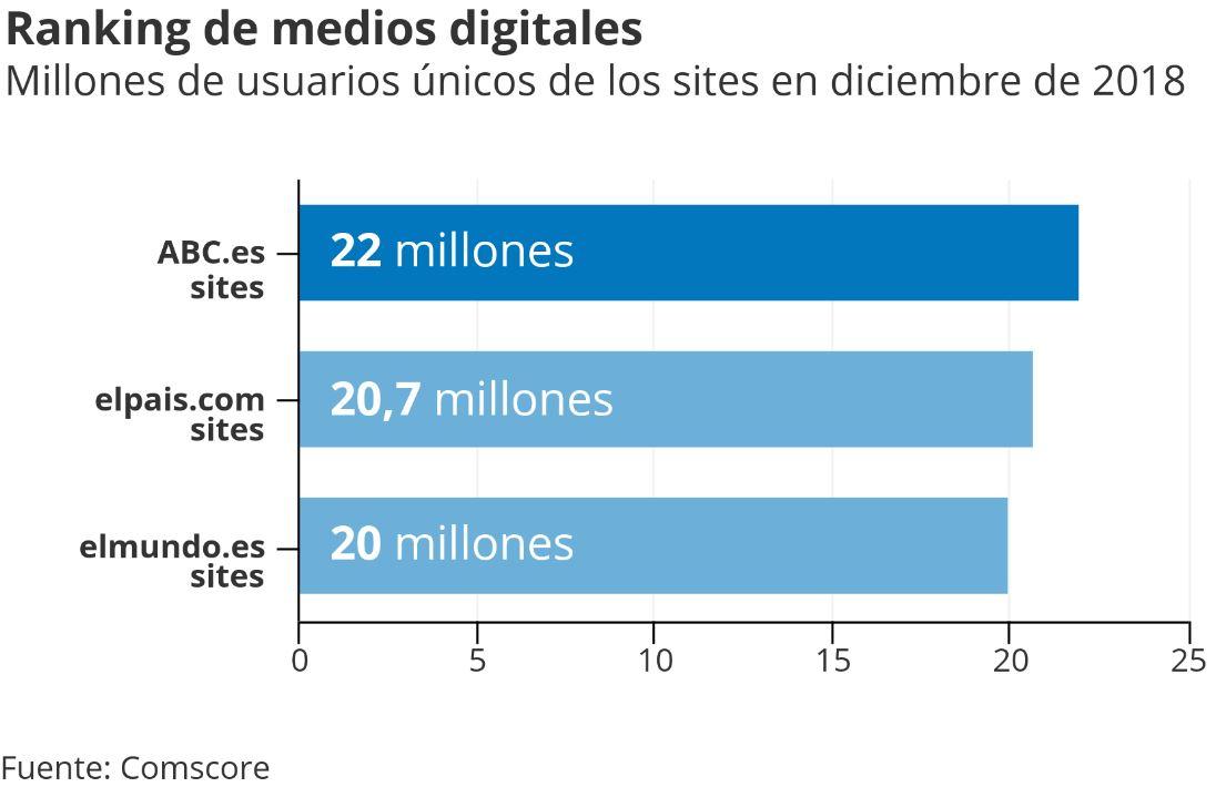 ABC.es Sites cerró 2018 aumentando su liderato digital en España